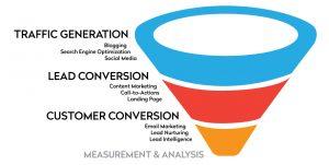 toronto inbound marketing services
